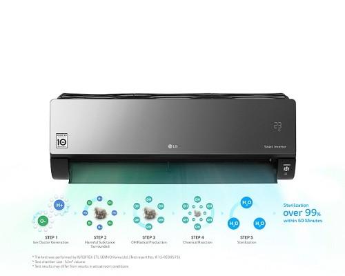 Energy Saving with LG Air Conditioning Inverter Pretoria