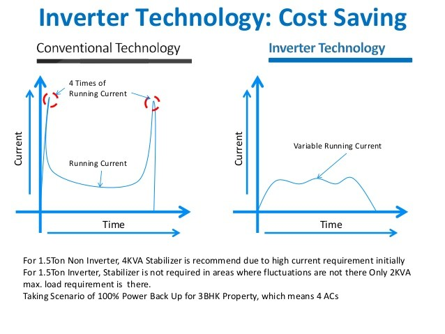 Inverter air conditioner vs non inverter air conditiooner